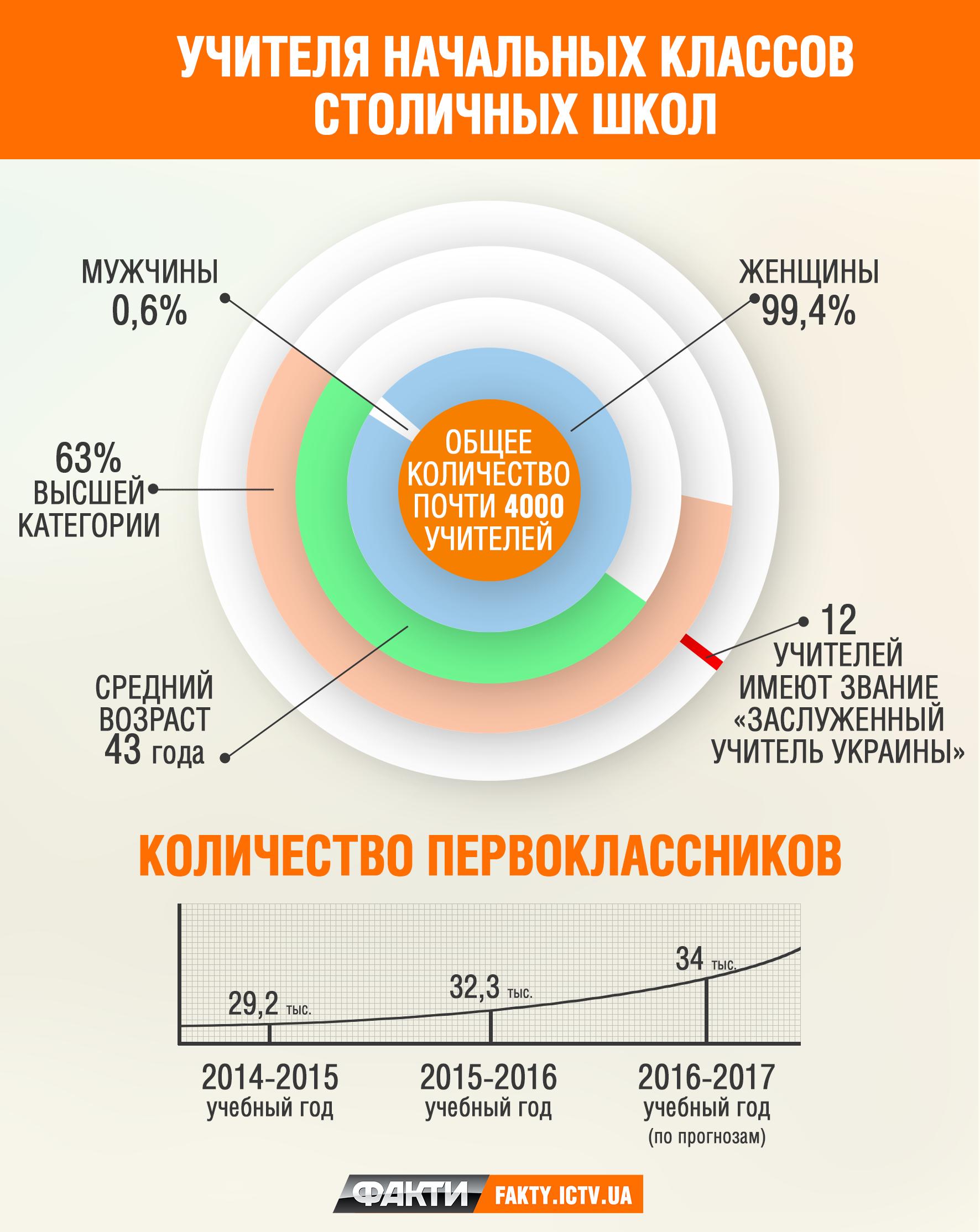 Инфографика8