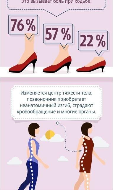 Як носити підбори без шкоди для здоров'я