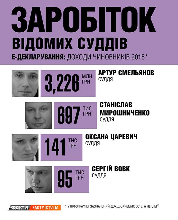 Декларации известных судей: сколько заработали чиновники в 2015-м (Инфографика)