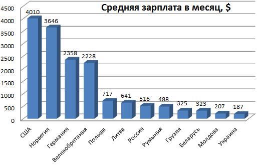 Картинки по запросу минимальная зарплата в европе 2017 в гривнах и на украине