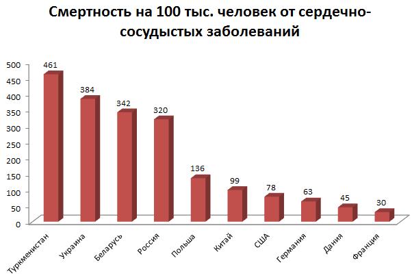 Украинцы вымирают: 5 антирекордов смертности