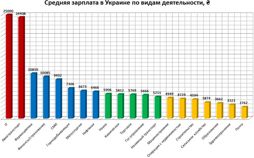 Zarplata V Ukraine Sravnenie Po Professiyam I Oblastyam