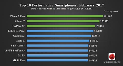 Топ-10 найбільш потужних смартфонів у світі