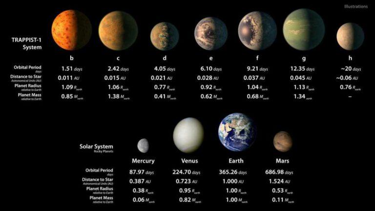 Астрономы признали планеты TRAPPIST-1 непригодными для жизни
