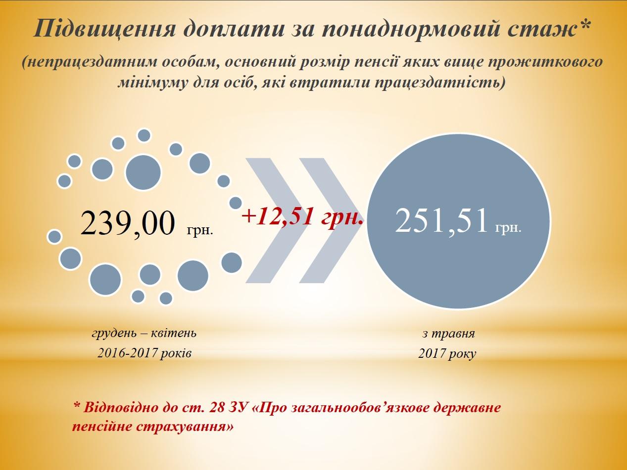 Районный коэффициент к пенсии по регионам россии