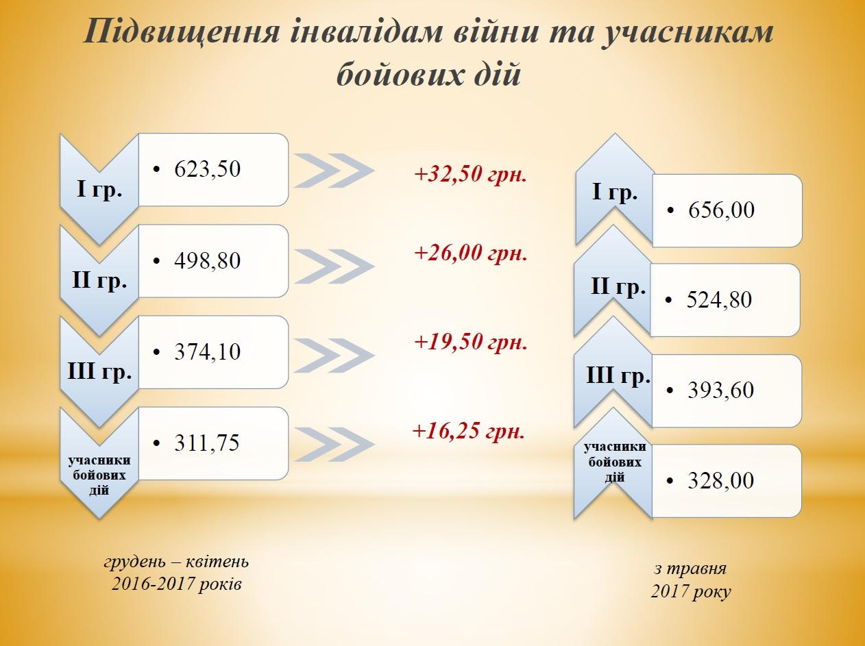 Изменение пенсий с января 2015