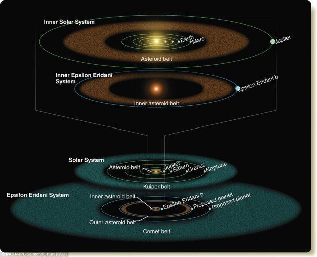 NASA обнаружило планетную систему, которая напоминает Солнечную