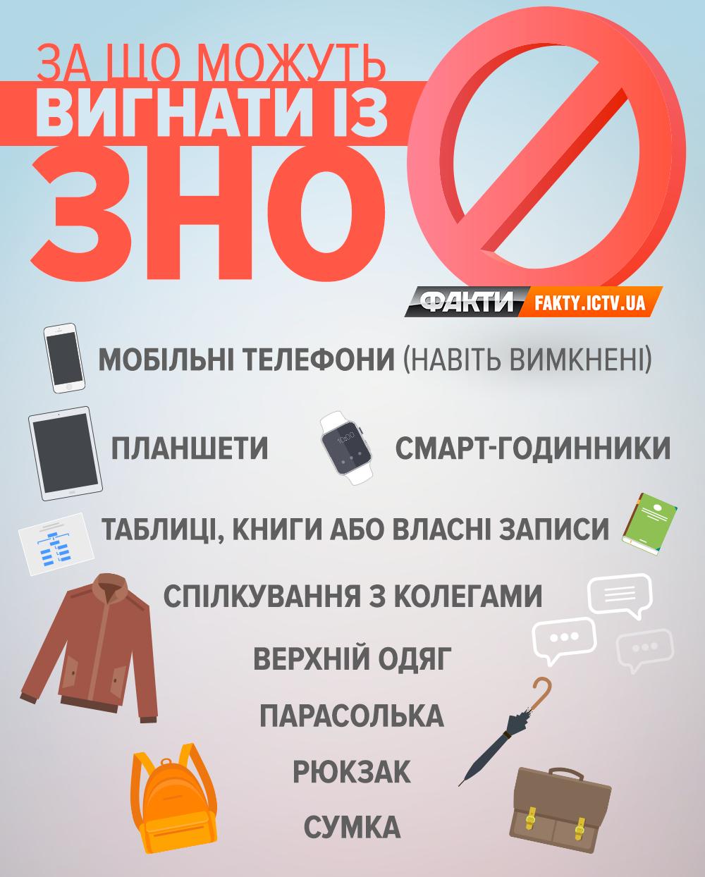 23 травня вУкраїні стартує основна сесія ЗНО