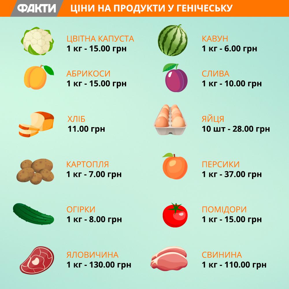 Киевляне подсчитали, во сколько им обойдет отдых в Геническе: жилье, пляжи и развлечения