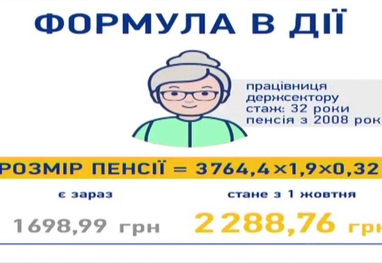Военная пенсия с января 2015 году