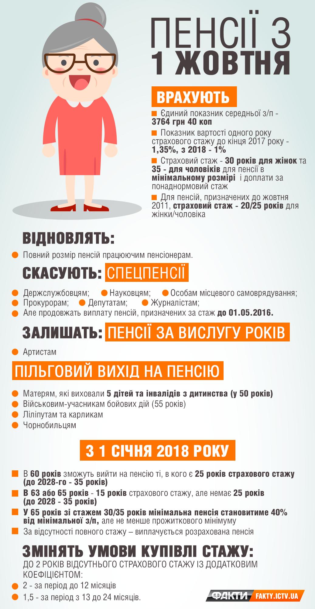 Новые пенсии в октябре 2018 года