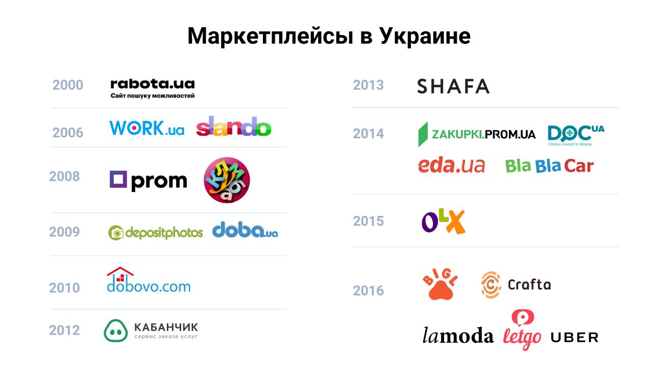 Украинские маркетплейсы