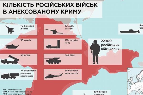 Киев оценил количество военныхРФ вКрыму