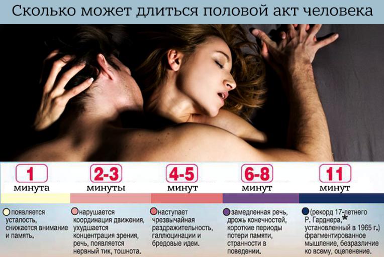 Секс длится всего 10 минут