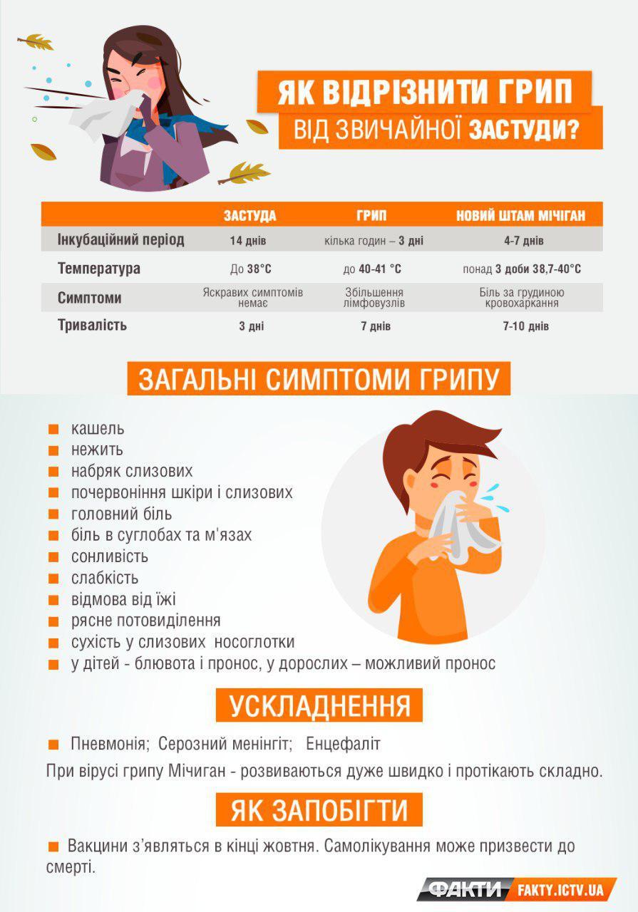 Эпидемия гриппа 2018 — когда делать прививки   названия вакцин