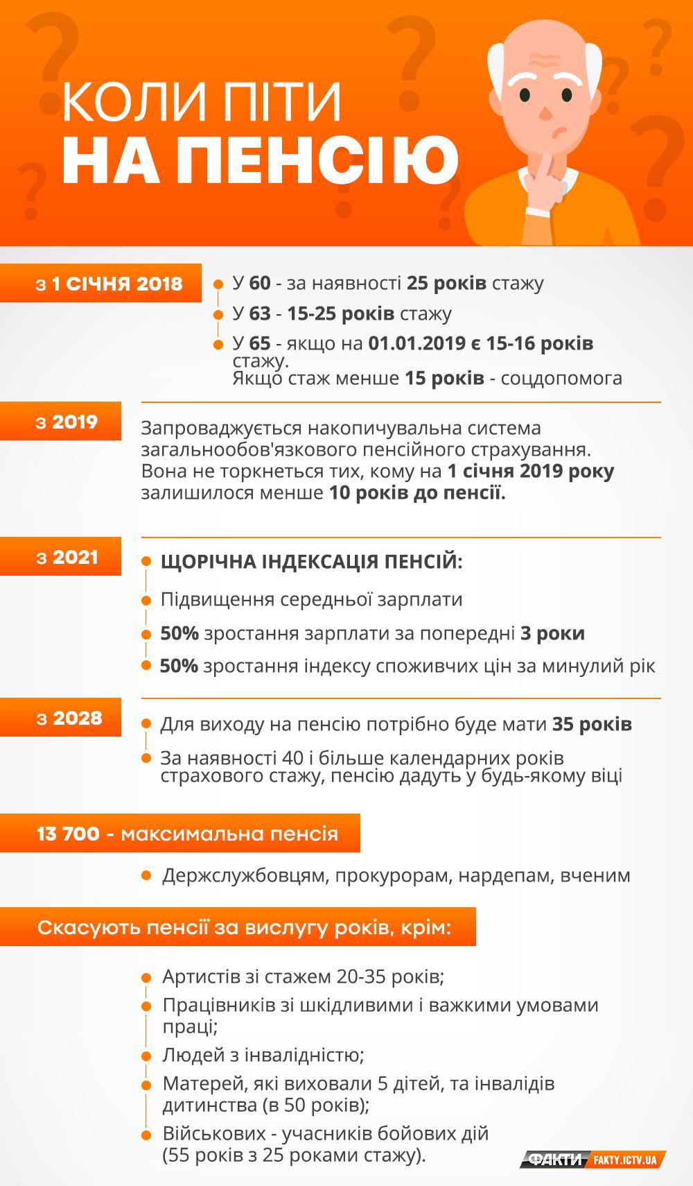 Пенсионная реформа. Последние новости изменения пенсии, Пенсионной системы, пенсионного законодательства 20.03.2019