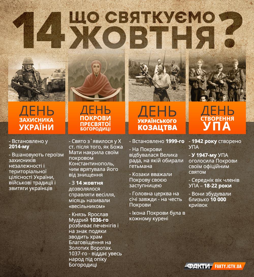 Покрова 2020 і День захисника України 2020 – як пов'язані два свята