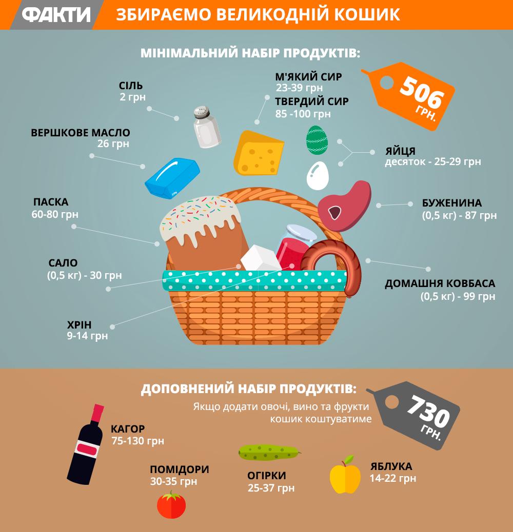 Великодній кошик 2018: де в Україні найдешевший