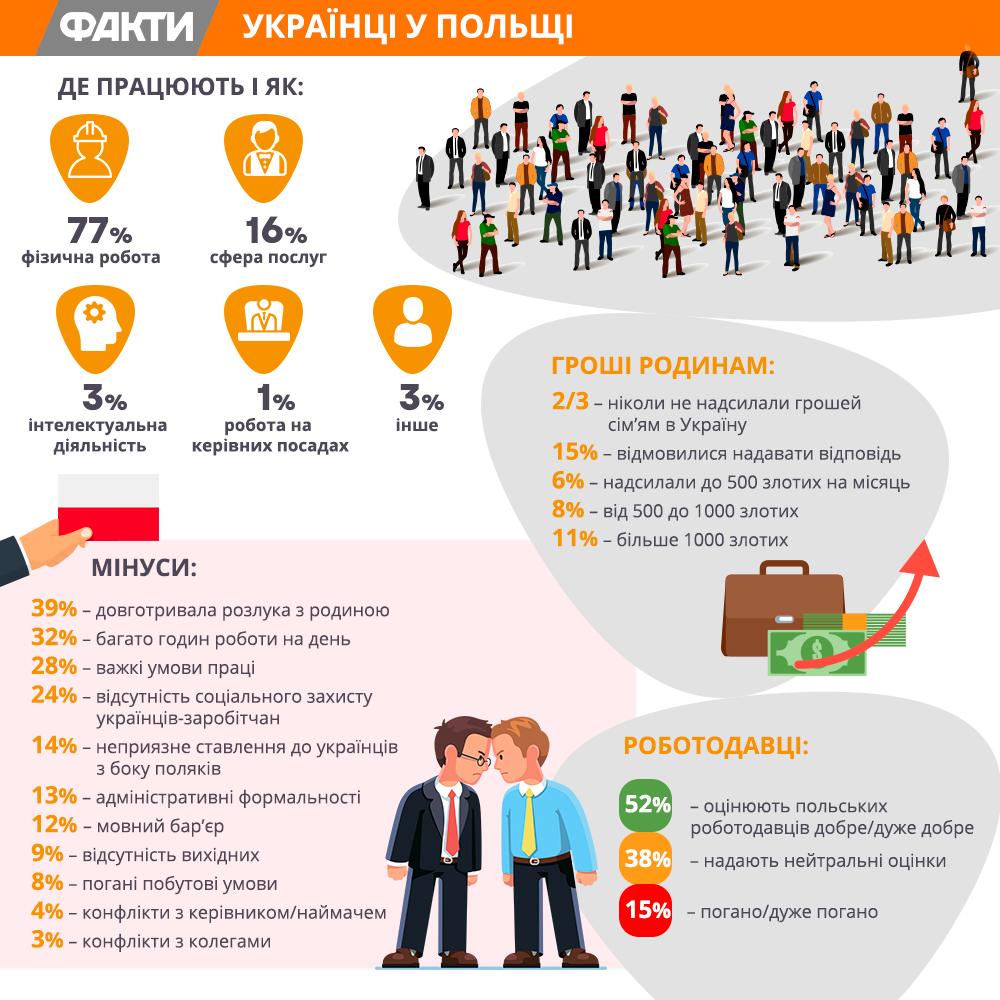 Украинцы в Польше: кем работают, где живут и сколько присылают родным