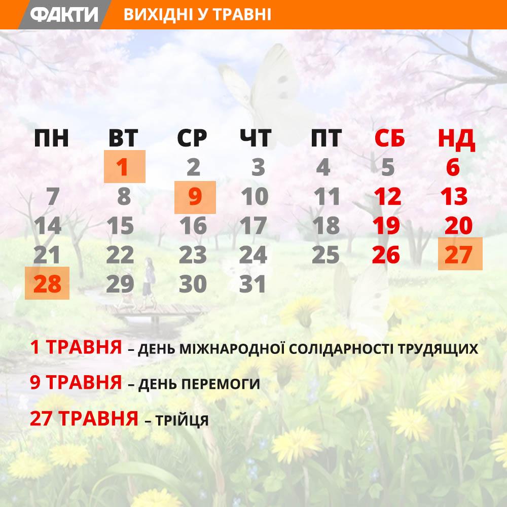 Вапреле-мае украинцы будут отдыхать 4 дня подряд
