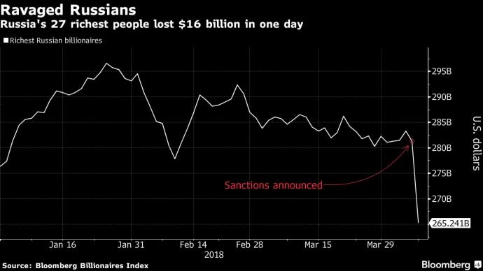 Російські доларові мільярдери через санкції за лічені дні втратили понад $16 млрд