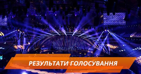 Результати голосування у фіналі Євробачення 2018