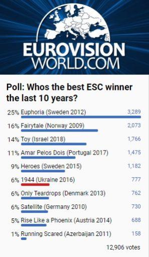 Рейтинг Євробачення