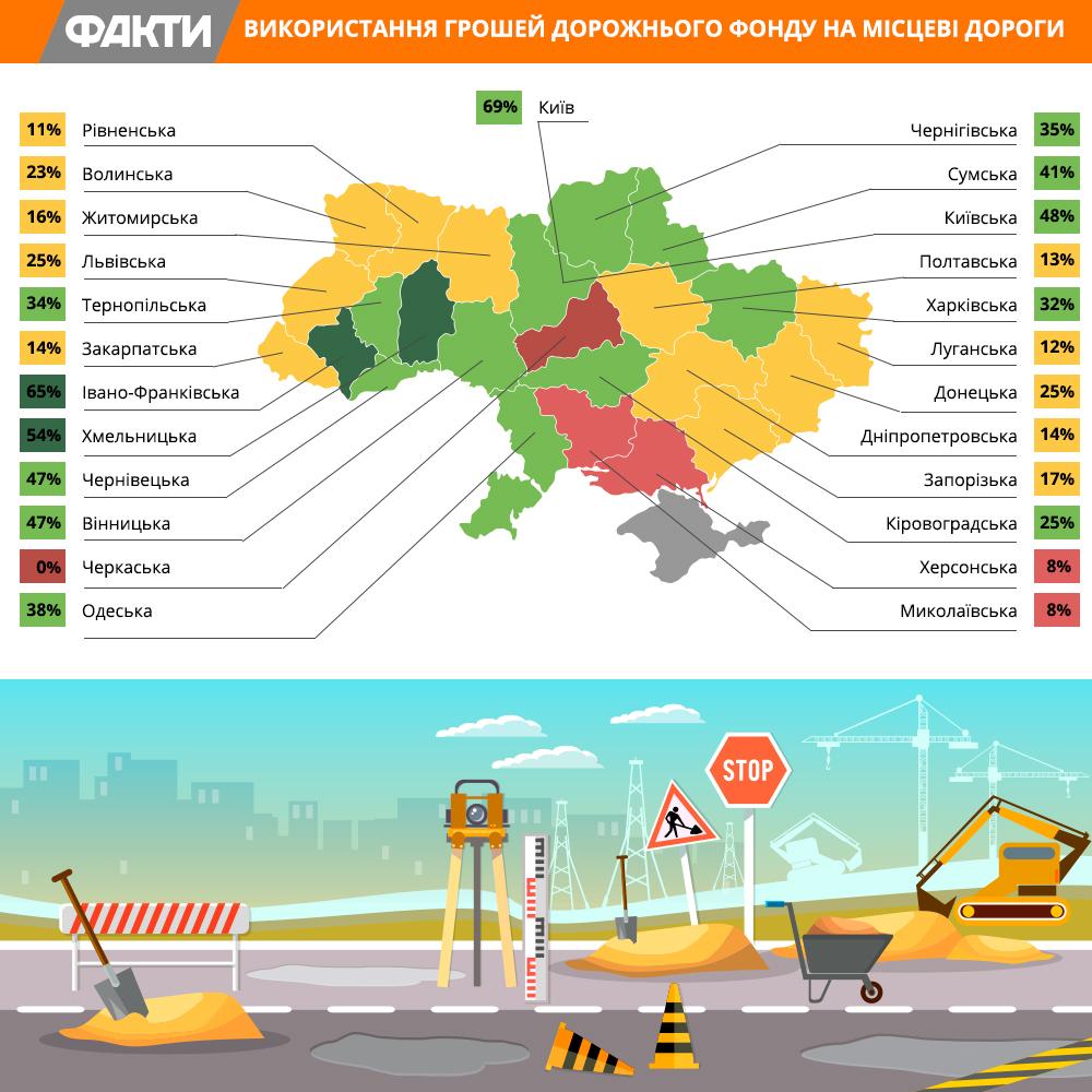Із 2019 року гарантія на ремонт доріг в Україні буде 10 років, - Омелян - Цензор.НЕТ 9845