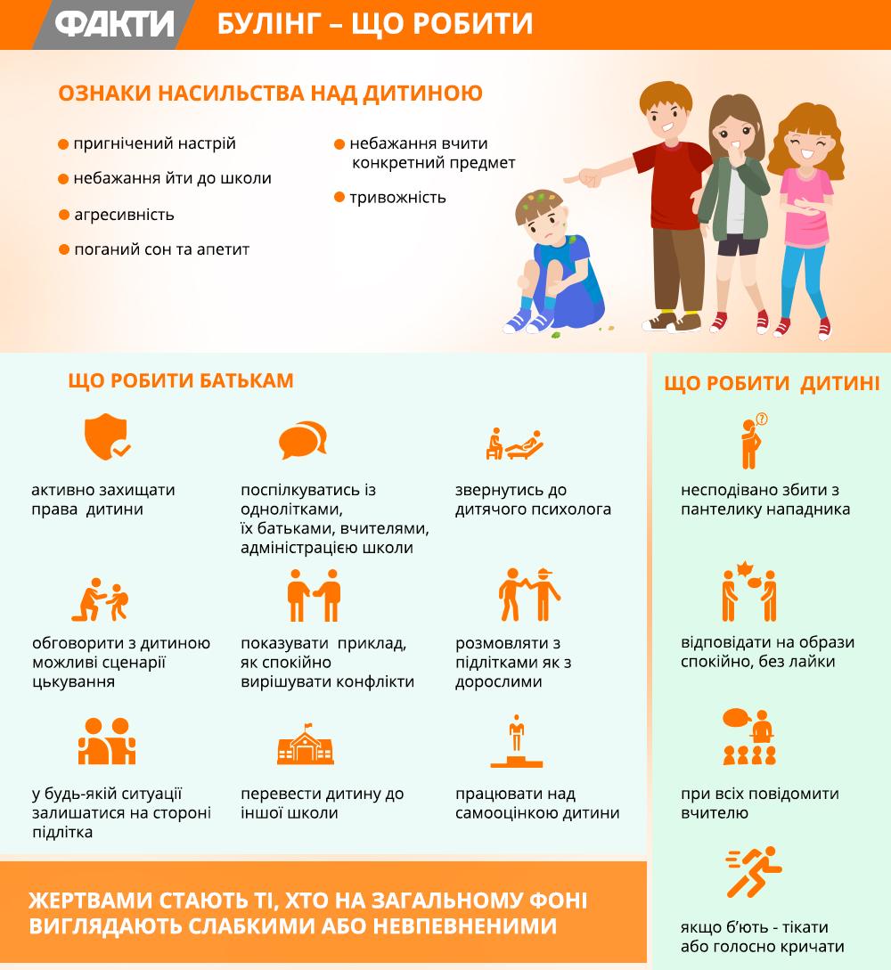 Булінг: що робити батькам і дітям | Факти ICTV