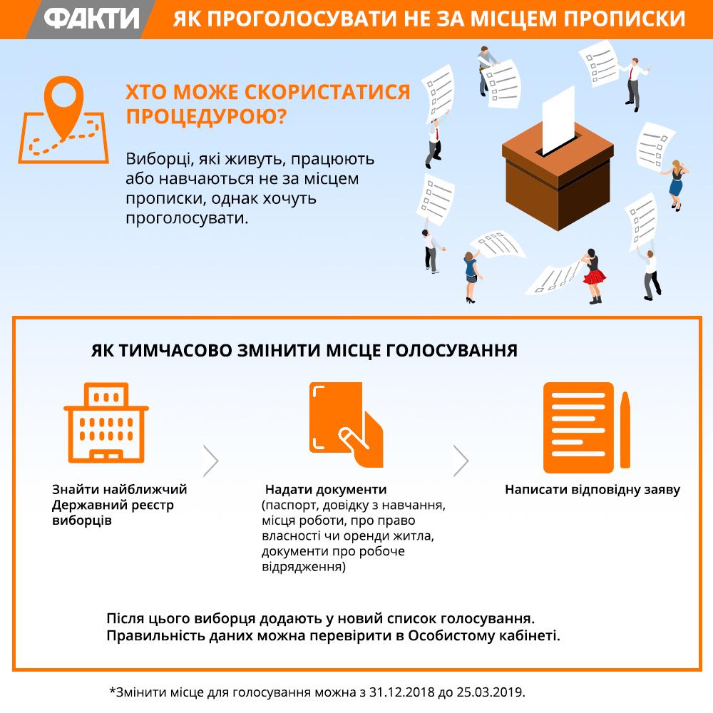 Голосование по временной регистрации на выборах 2019 сколько стоит временная регистрация в нижнем новгороде