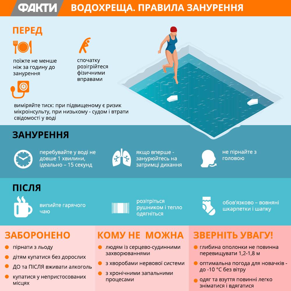 Де купатися на Водохреще у Києві – список локацій