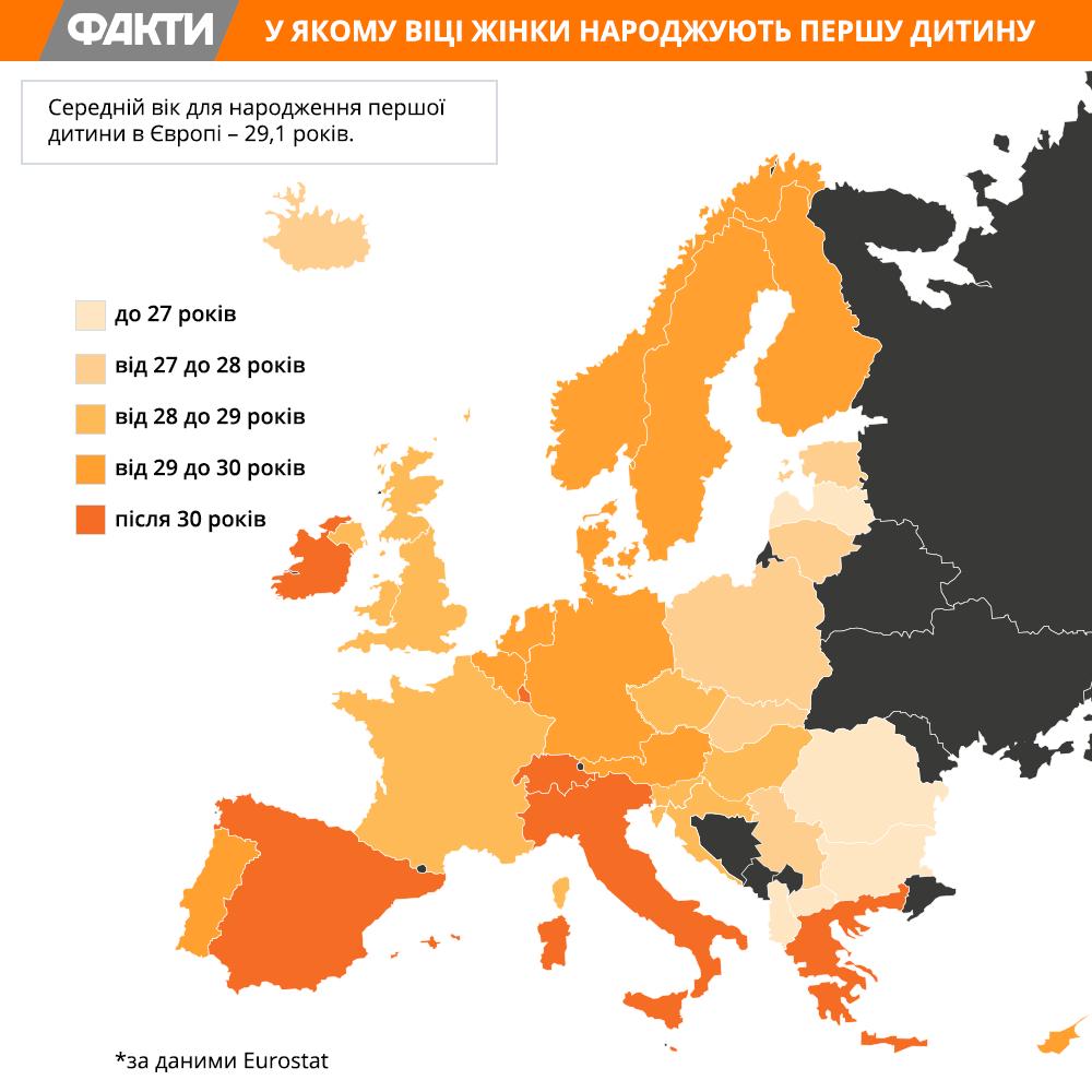 Вік народження першої дитини в Європі