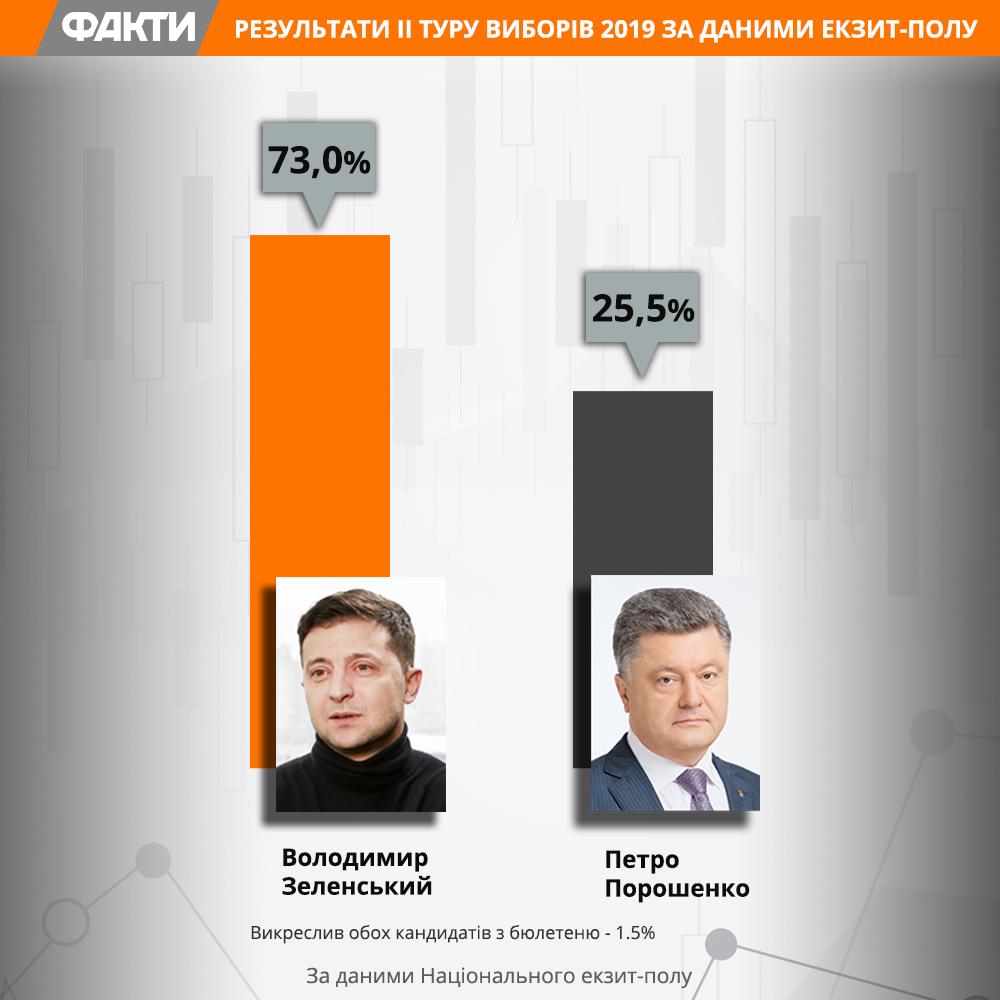 Вибори 2019: голосування, яке відбулося, було не за Зеленського