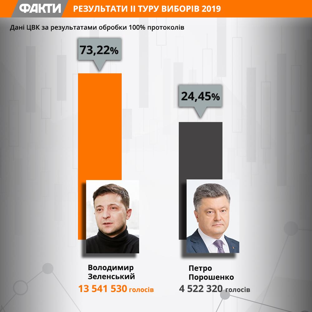 Вибори 2019: ЦВК порахувала 100% бюлетенів