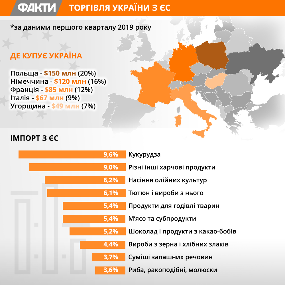 Торгівля України з ЄС