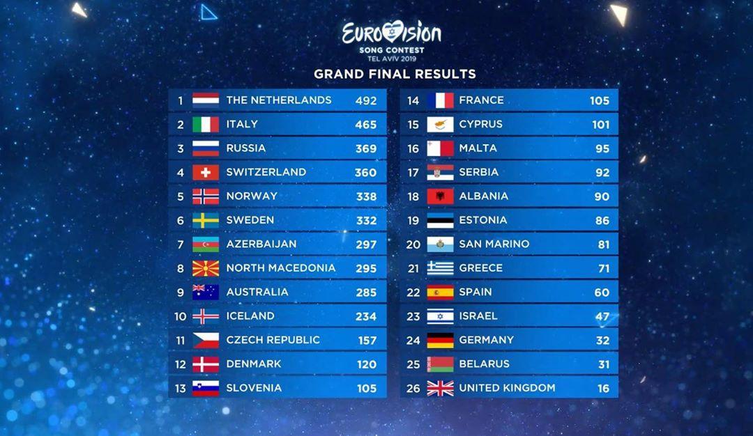 Євробачення 2019 - результати
