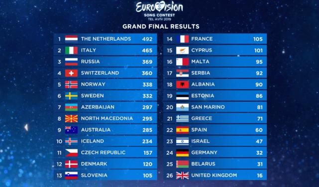 Евровидение 2019: результаты голосования (баллы)