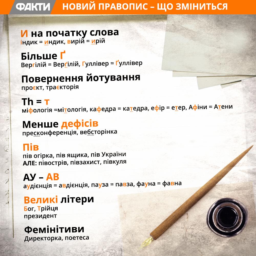 Новий український правопис - що змінилося