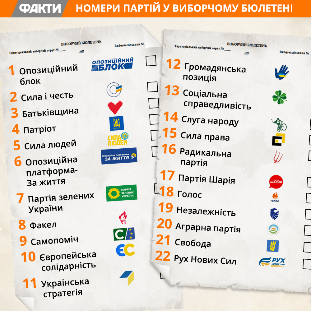 Список партій на вибори до Верховної Ради 2019