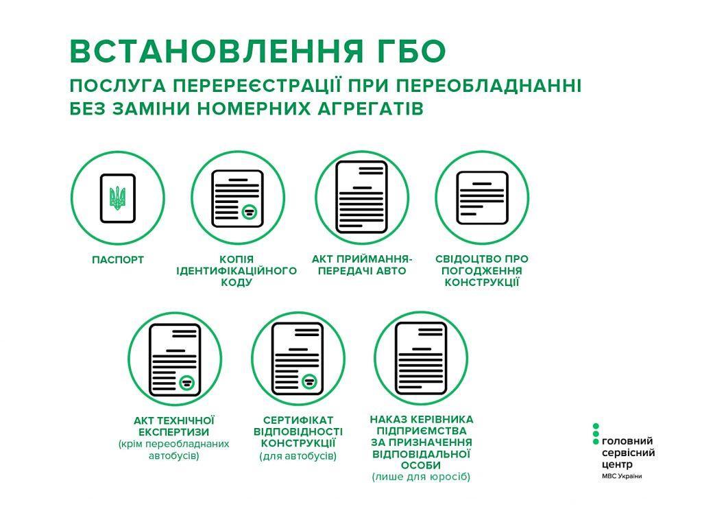 Реєстрація ГБО в Україні 2020: документи, ціна і штрафи