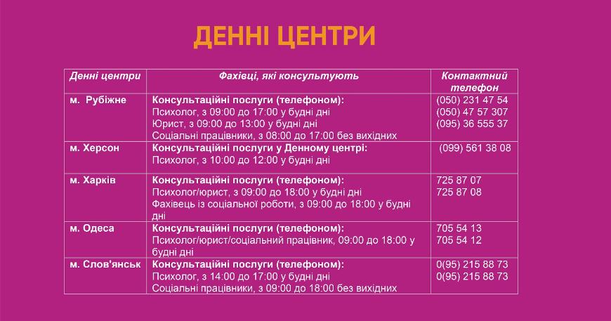 Телефони центрів UNFPA Україна