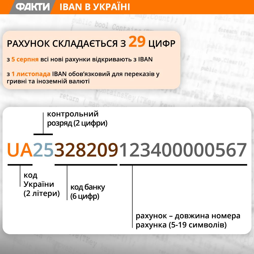 Міжнародний банківський рахунок IBAN