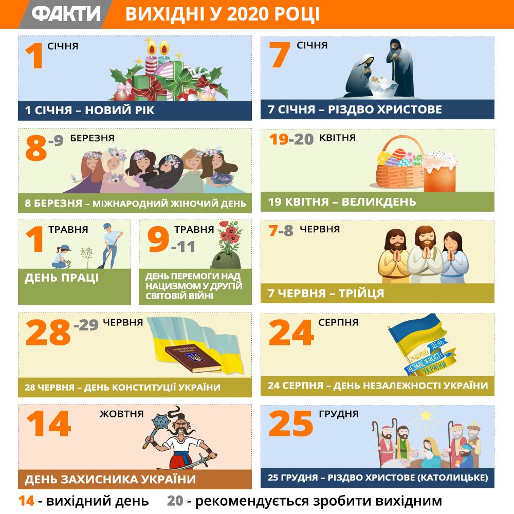 Свята 2020 року