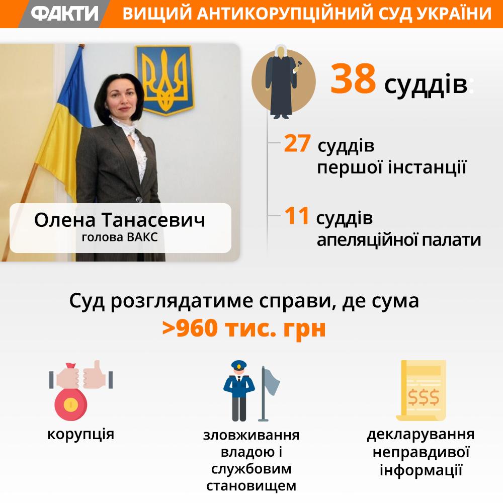 Вищий Антикорупційний суд в України (ВАКС)