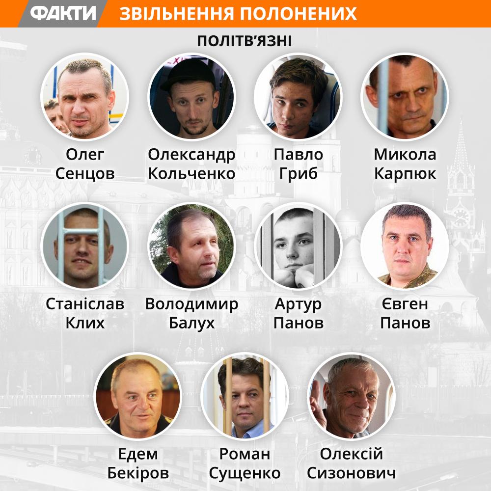 Список полонених, які повернулися в Україну