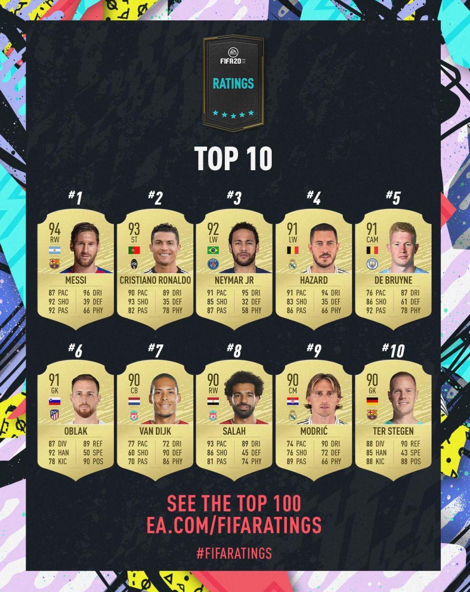 Рейтинг FIFA 20 - топ-10