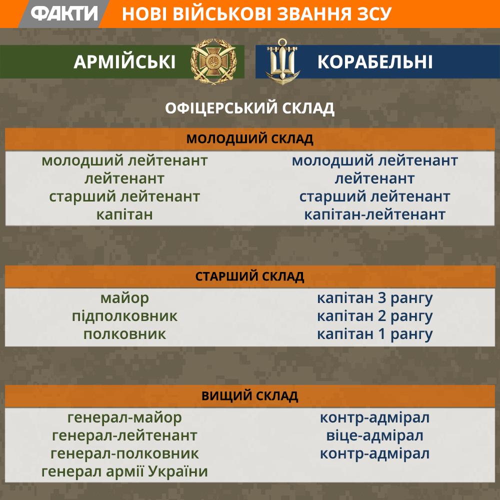 Військові звання ЗСУ в НАТО