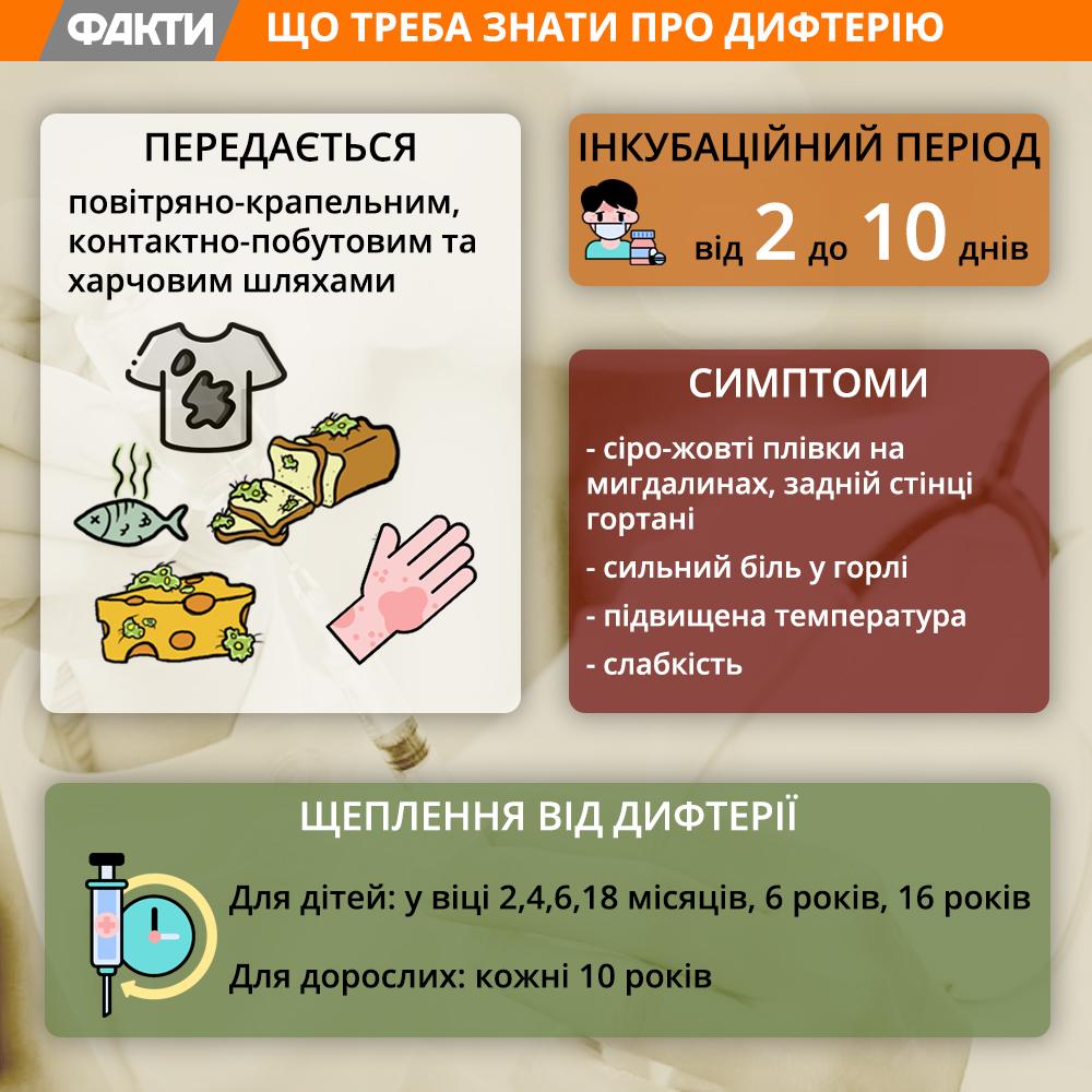 Дифтерія В Україні