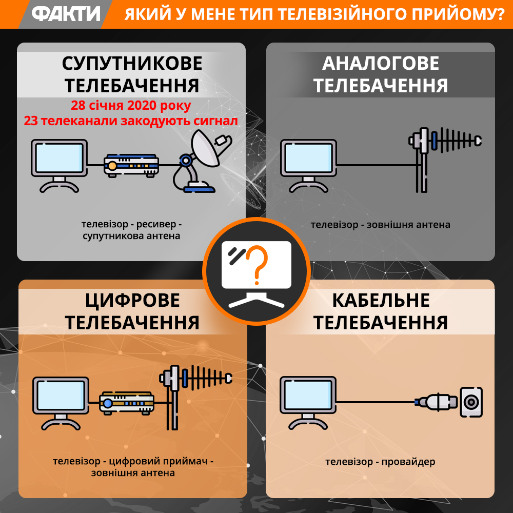 Кодування супутникового телебачення
