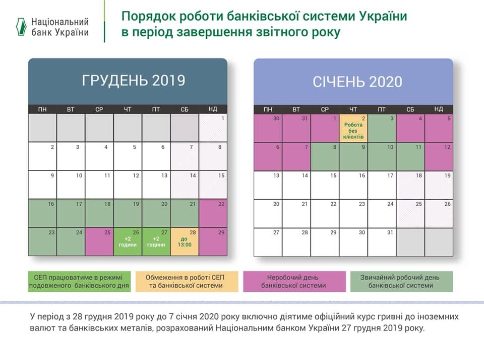 Як працюють банки на Новий рік 2020